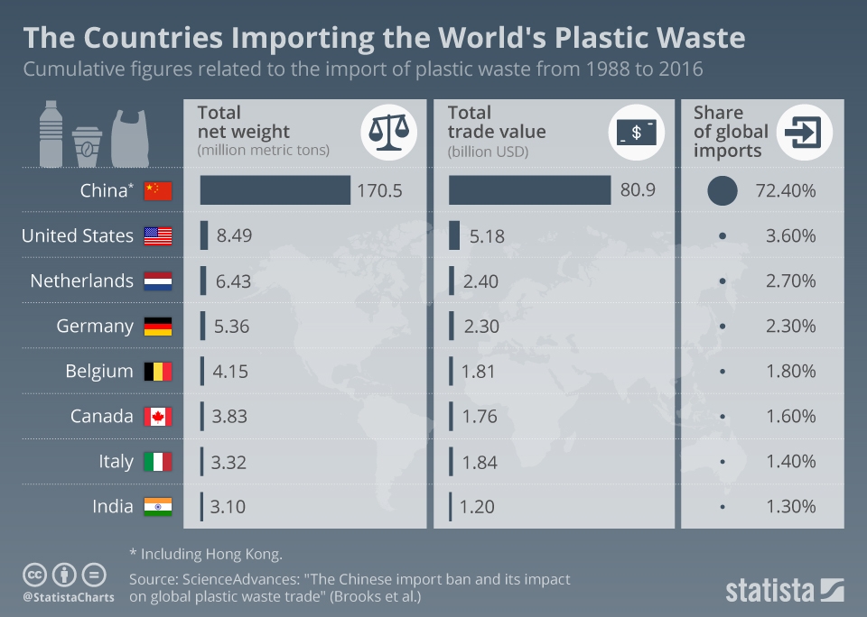 chartoftheday_14383_countries_importing_plastic_waste_n